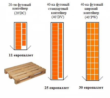 Export of refined sunflower oil - Схема расположения паллет в 20 и 40 футовом контейнере