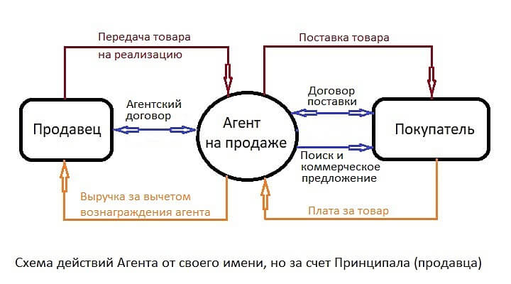 Схема действий Агента от своего имени, но за счет Принципала по агентскому договору