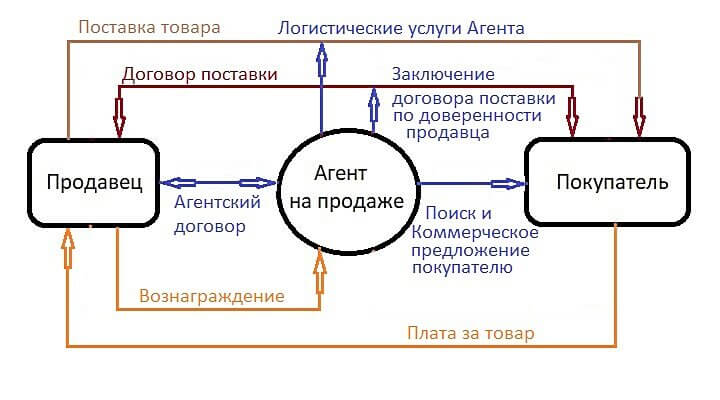 Какие нужны документы для постановке на миграционный учет гражданина армении