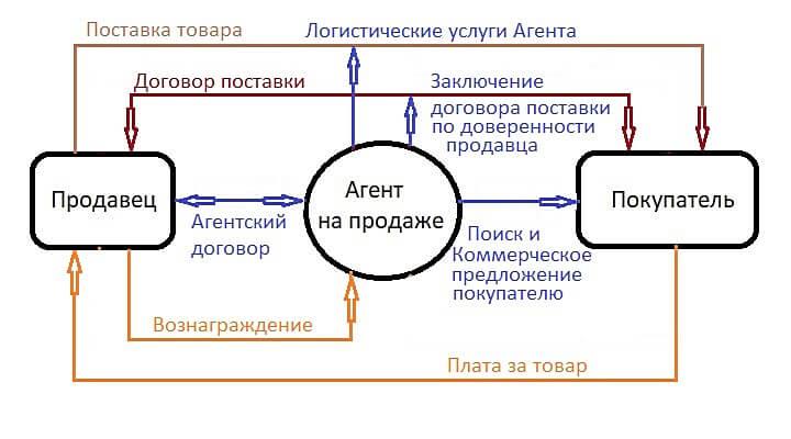 Схема действий агента от имени принципала в продажах товара оптом