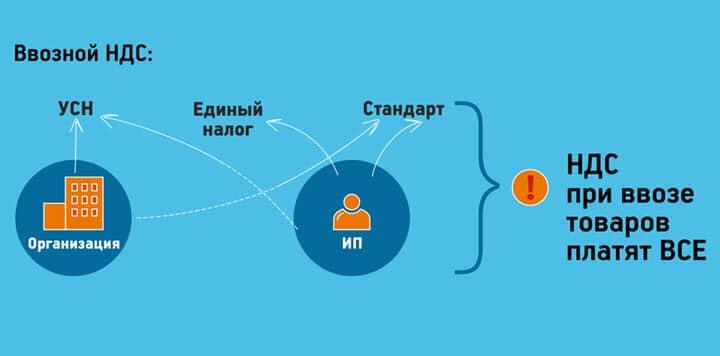 Импорт товара в Беларусь из России ввозной НДС