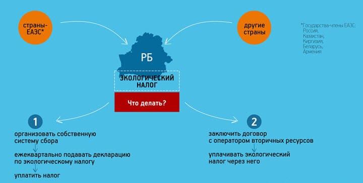 Импорт товара в Беларусь из России расчет экологического налога